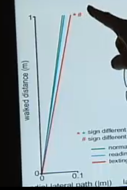The green line demonstrates the walker's lateral path when walking undistracted, the blue line for reading and the red line for texting. Image sourced from Rebecca Baillie, ABC News, 2014